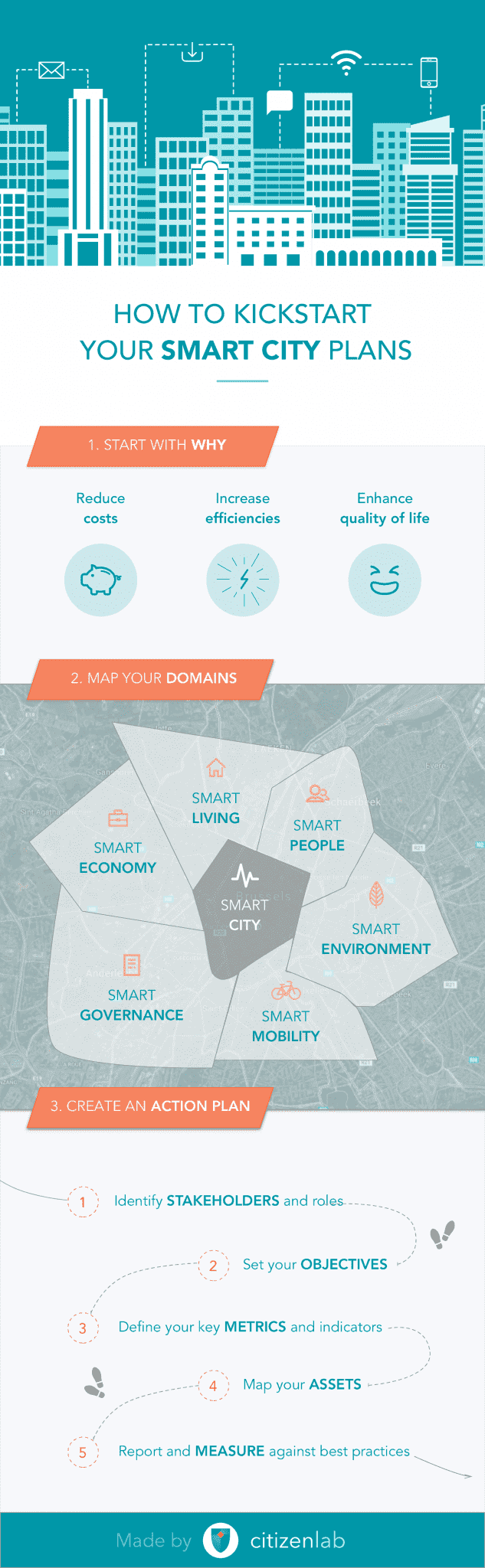 Infographic smart city action plan