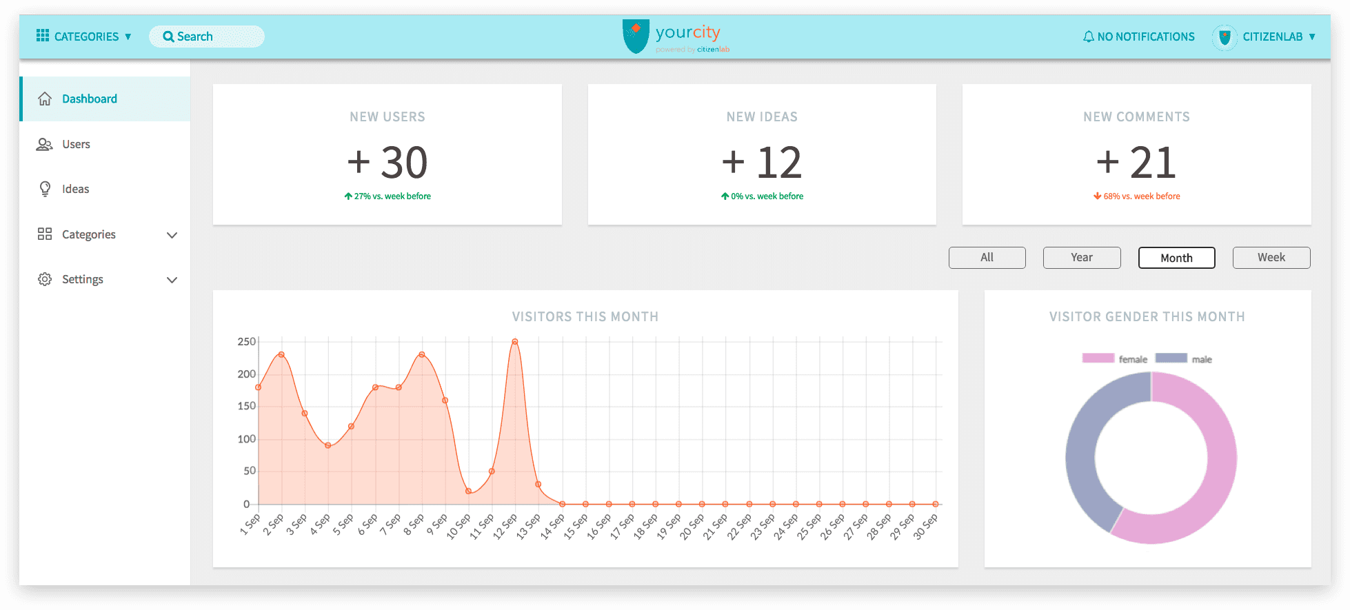 Opening Government Data Citizenlab dashboard