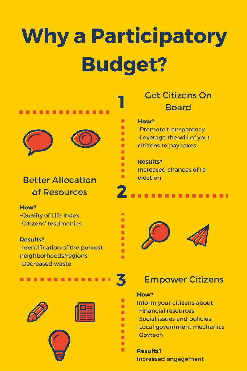 Participatory Budget