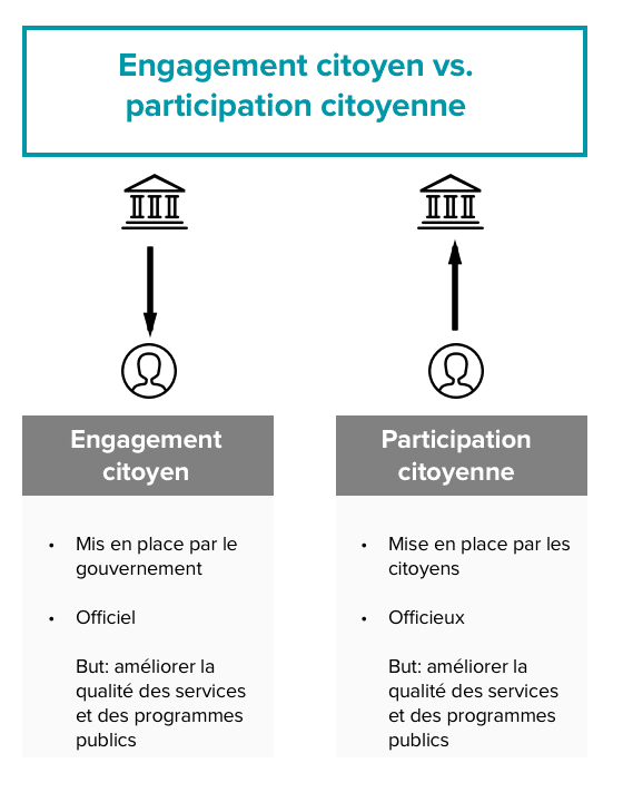 Engagement citoyen vs. participation citoyenne