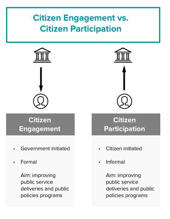 critically assess citizen participation Citizen participation many people feel a sense of commitment to their neighbourhood and are actively involved in activities to improve the quality of life there.