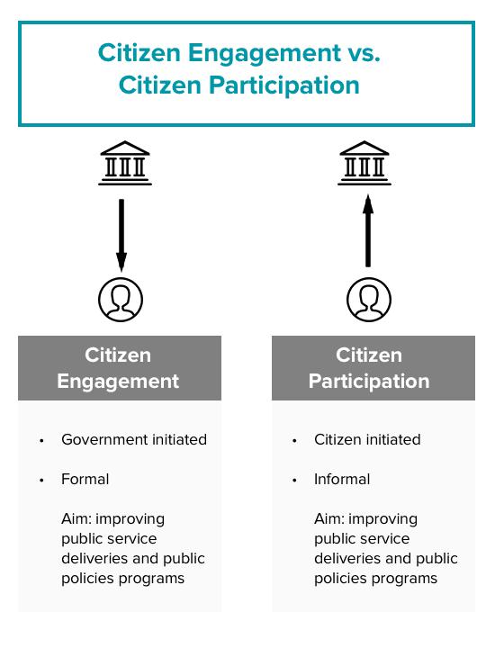 citizen engagement vs. citizen participation