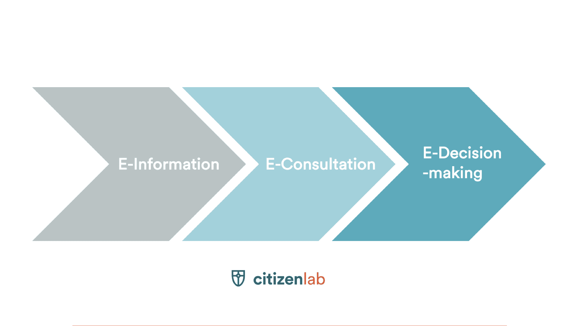 The Framework That Will Make You Understand E-participation