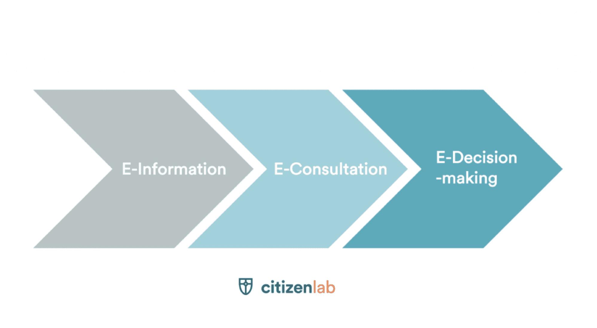 Der Rahmen mithilfe dessen Sie ePartizipation verstehen werden