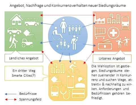 Bürgerbeteiligung und die Digitalisierung: Ist so etwas vereinbar?