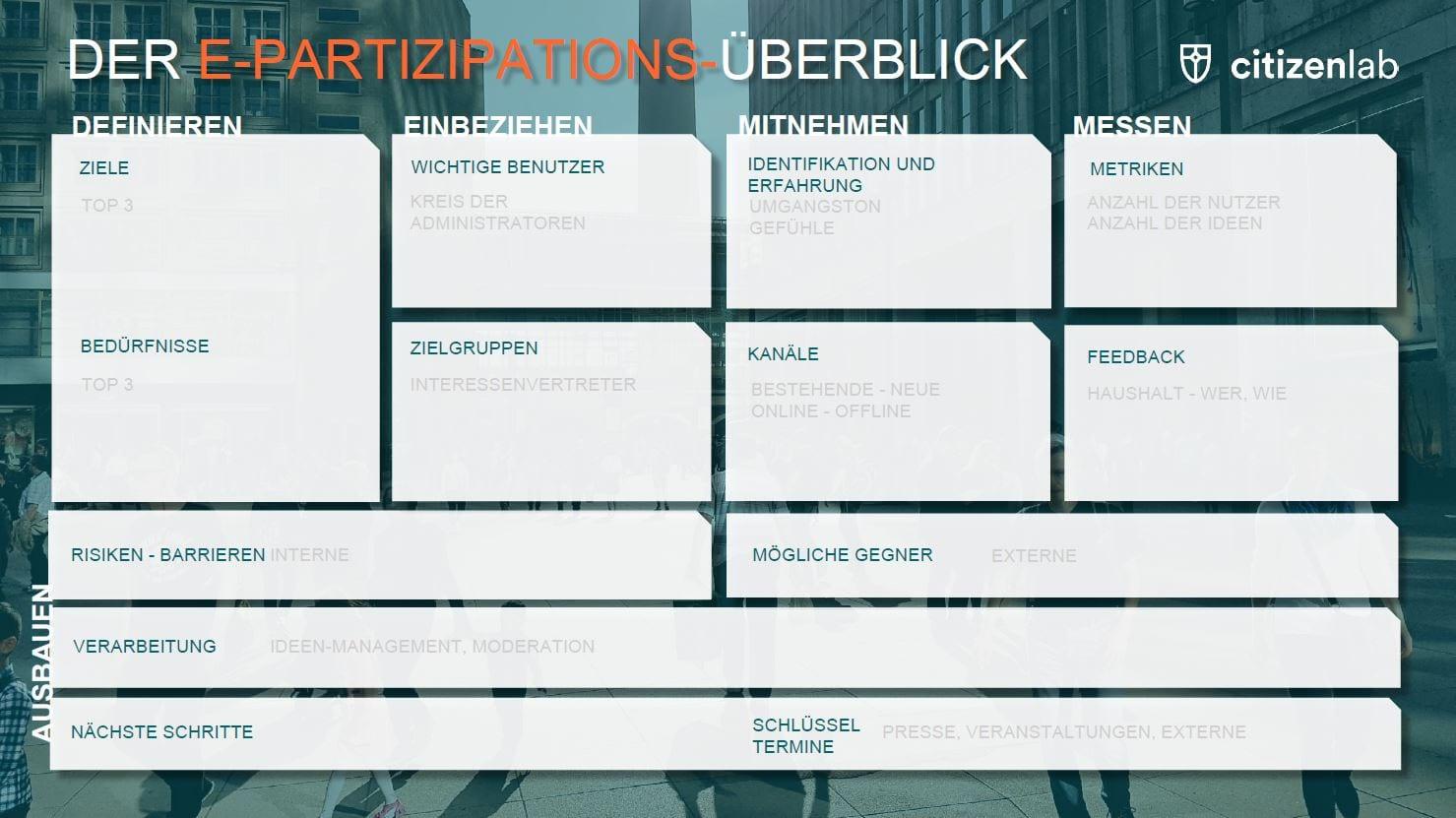 Erfolgreiche Bürgerbeteiligungen mit unserem E-Partizipations-Überblick