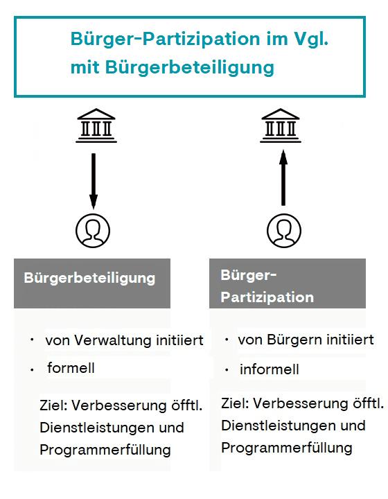 Was ist der Unterschied zwischen Bürgerbeteiligung und Bürgerpartizipation?