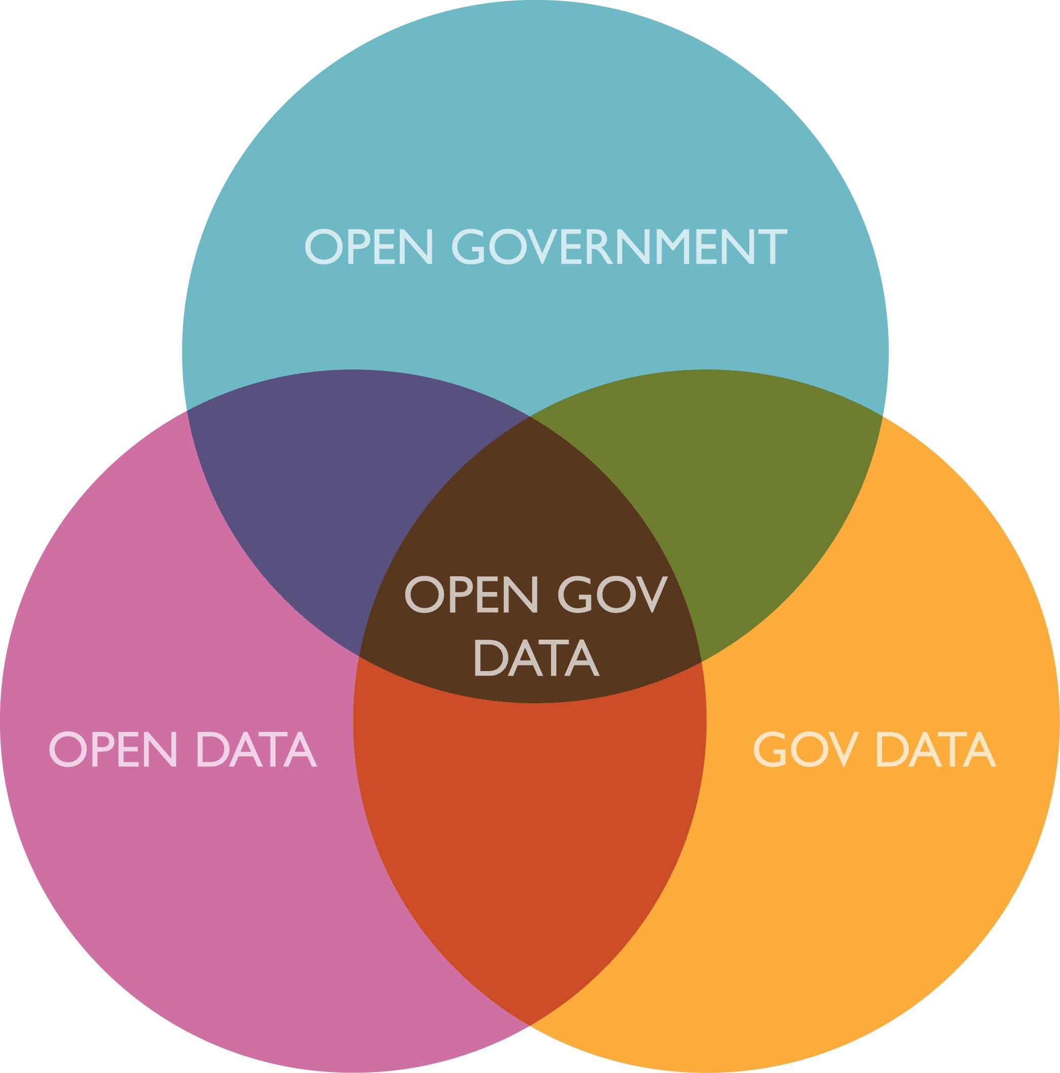 Wie politische Partizipation durch Open Data angetrieben wird