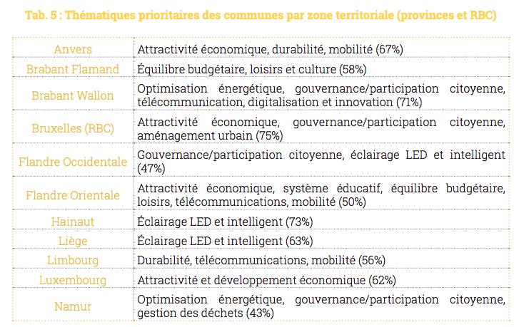 baromètre smart city 2018 hec liege citizenlab