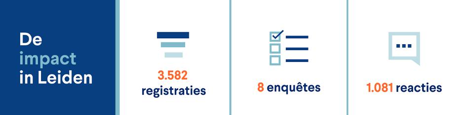 Impact burgerparticipatie in Leiden in cijfers
